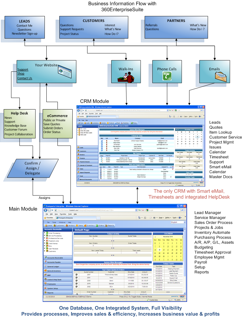 ERP CRM Email Help Desk Information Flow Diagram